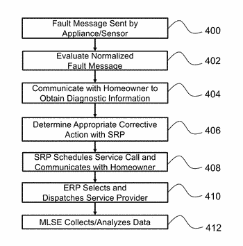 Systems and methods for efficiently handling appliance warranty service events