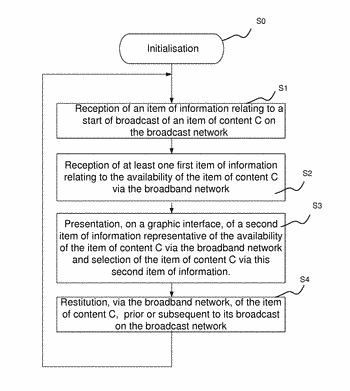 Method for restitution of an availability of an item of audiovisual content, and associated device, ...