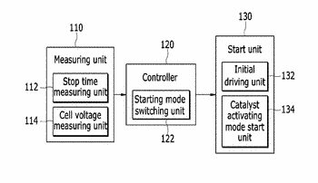 Device and method for controlling starting fuel cell vehicle