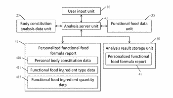 Functional food formula analysis system for personalized body weight management