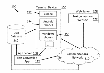 Conversion and display of a user input