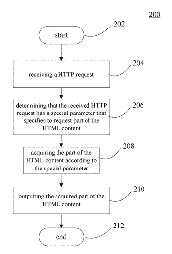 Method and system for reusing html content