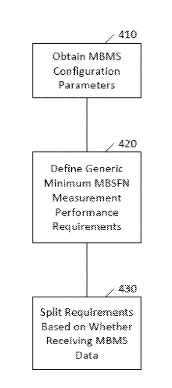 Minimum measurement requirements for multi-broadcast single-frequency network measurements