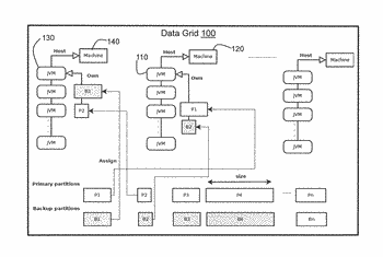 System and method for dynamic cache distribution for in-memory data grids