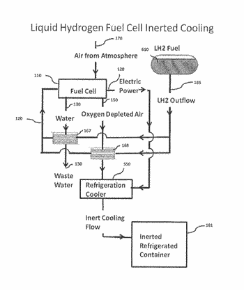 Inert gas generation from fuel cells