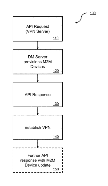 Machine to machine virtual private network