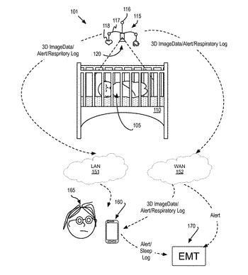 3d camera system for infant monitoring
