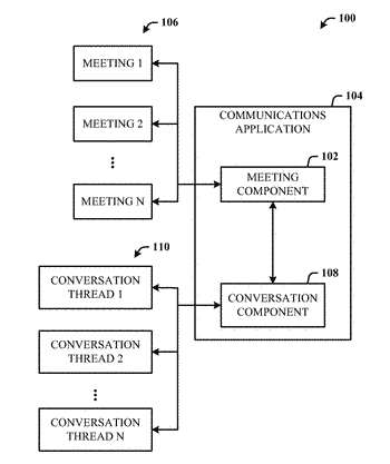 Communications application having conversation and meeting environments