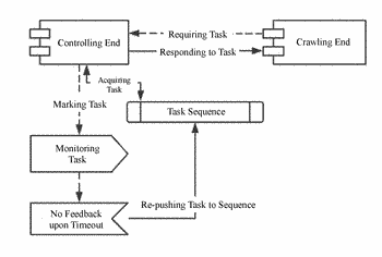 Task-crawling system and task-crawling method for distributed crawler system