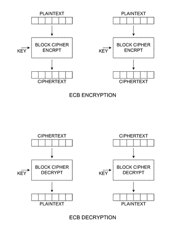 Preventing pattern recognition in electronic code book encryption