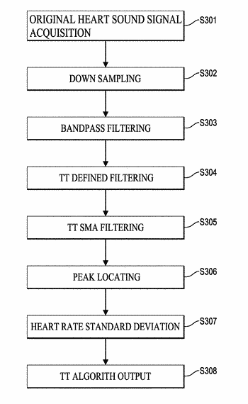 Heart rate detection method and device using heart sound acquired from ausculation positions