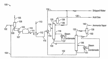 Systems and methods for enhanced separation of hydrogen sulfide and ammonia in a hydrogen sulfide ...