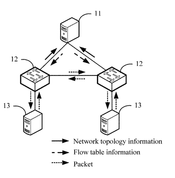 Openflow communication method and system, controller, and service gateway