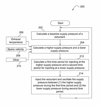Method for injecting reductant into an exhaust gas of an engine using an oscillating supply ...