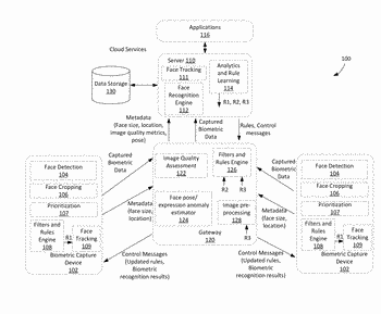 Scalable and distributed biometric processing