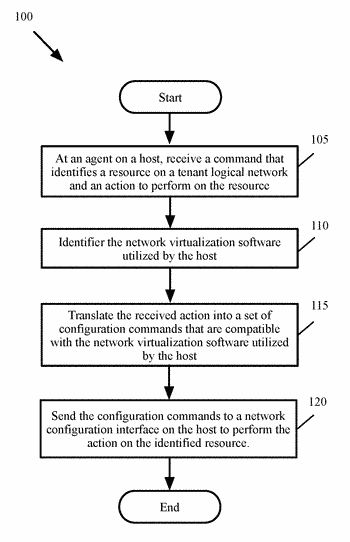 Virtual network abstraction