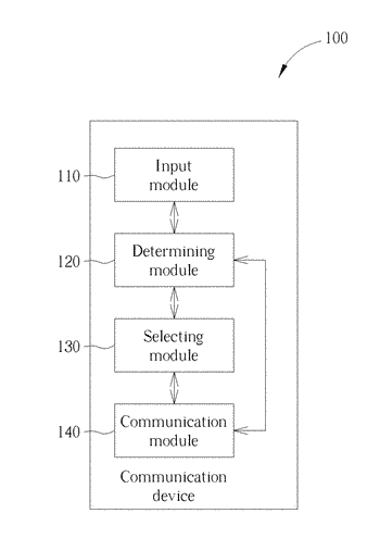 Communication method and communication device supporting uniform resource identifier