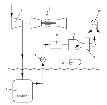 Process for testing a compressor or a combustor of a gas turbine engine using a ...