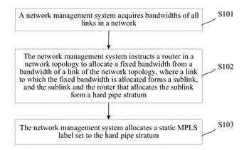 Method for establishing hard pipe in network, and method and apparatus for forwarding packet in ...