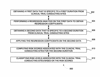 System and method for evaluating risks of clinical trial conducting sites
