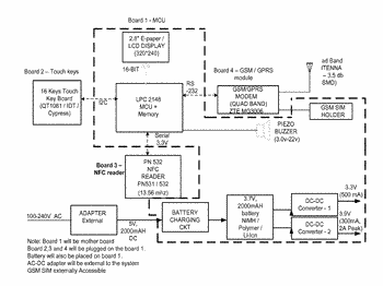 Integrated system and method for enabling mobile commerce transactions using active posters and contactless identity ...