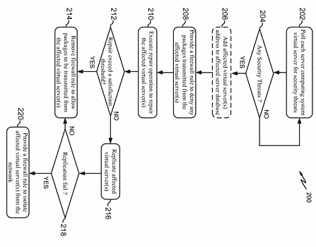 Security threat identification, isolation, and repairing in a network