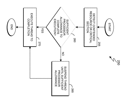 Managing thread execution in a multitasking computing environment