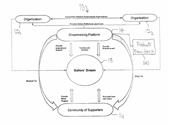 System and methods for raising philanthropic funds