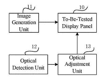 Optical adjustment device and optical adjustment method for display panel, and display device
