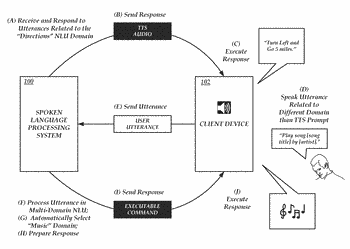 Architecture for multi-domain natural language processing