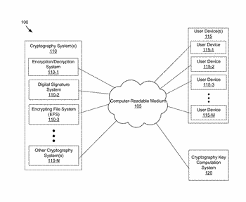 Systems and methods for cryptography using folding unit computations