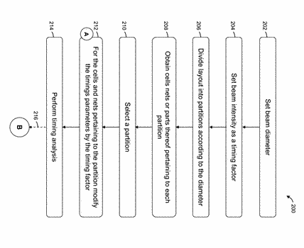 Level faults interception in integrated circuits