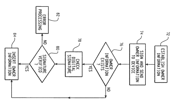 System and method of owner application control of electronic devices