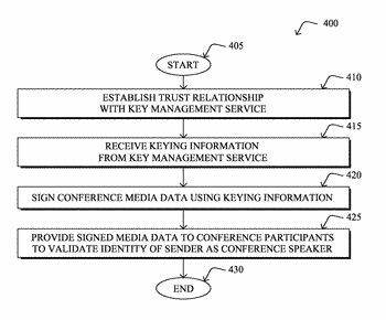 Key management for privacy-ensured conferencing