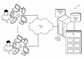 Federating devices to improve user experience with adaptive security