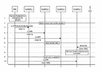 Methods and nodes for managing subscription-related information of users in an ip multimedia subsystem as ...