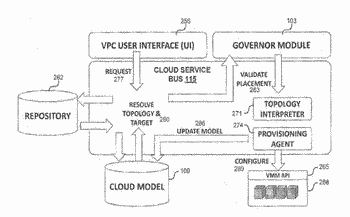 System and method for a cloud computing abstraction with self-service portal for publishing resources