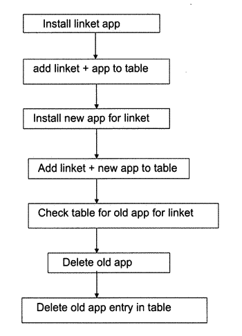 Capacity and automated de-install of linket mobile apps with deep links