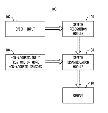 Speech recognition candidate selection based on non-acoustic input