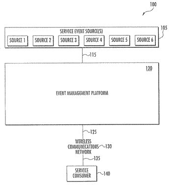 Methods and apparatus for managing notifications for service events