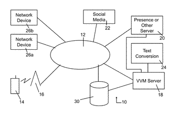 System and method for augmenting features of visual voice mail
