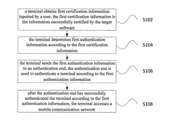 Method and apparatus for authenticating terminal in mobile communications system