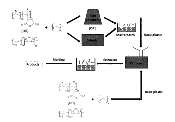Built-in antimicrobial plastic resins and methods for making the same