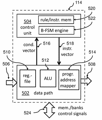 Memory and processor hierarchy to improve power efficiency