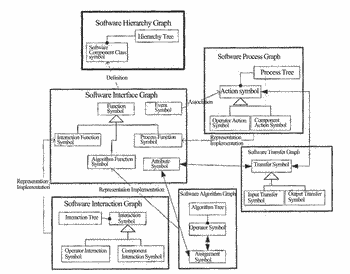 Visual software modeling method to construct software views based on a software meta view