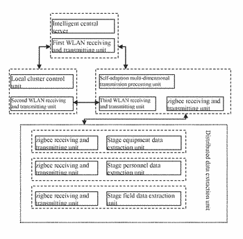 Intelligently distributed stage data mining system