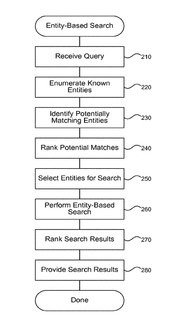 Knowledge-based entity detection and disambiguation