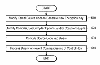 Method and apparatus for protecting kernel control-flow integrity using static binary instrumentation