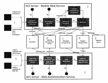 Authentication and validation of smartphone imagery
