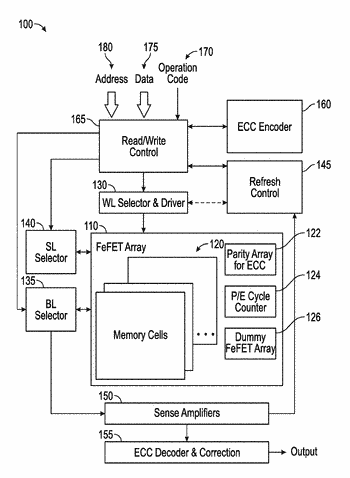 Circuitry for ferroelectric fet-based dynamic random access memory and non-violatile memory